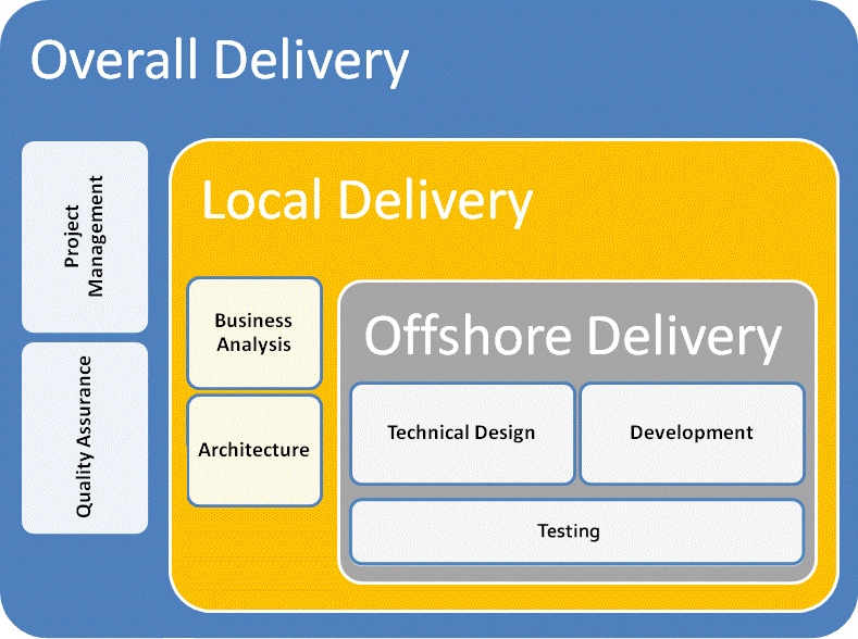Offshore-Model